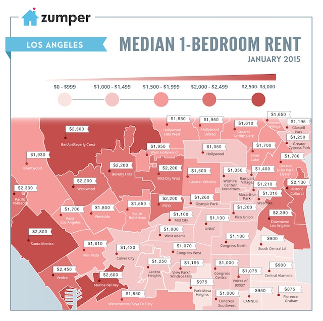 Median 1 Bedroom Price Los Angeles