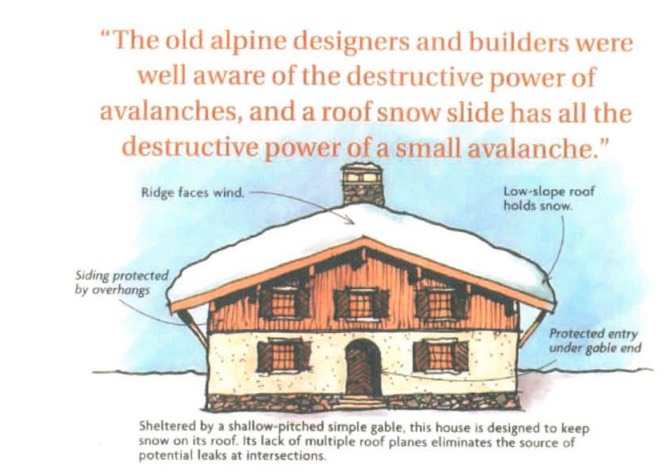 Designing Snow Country Roofs